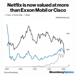 Netflix Now Valued At More Than  Mobil or Cisco